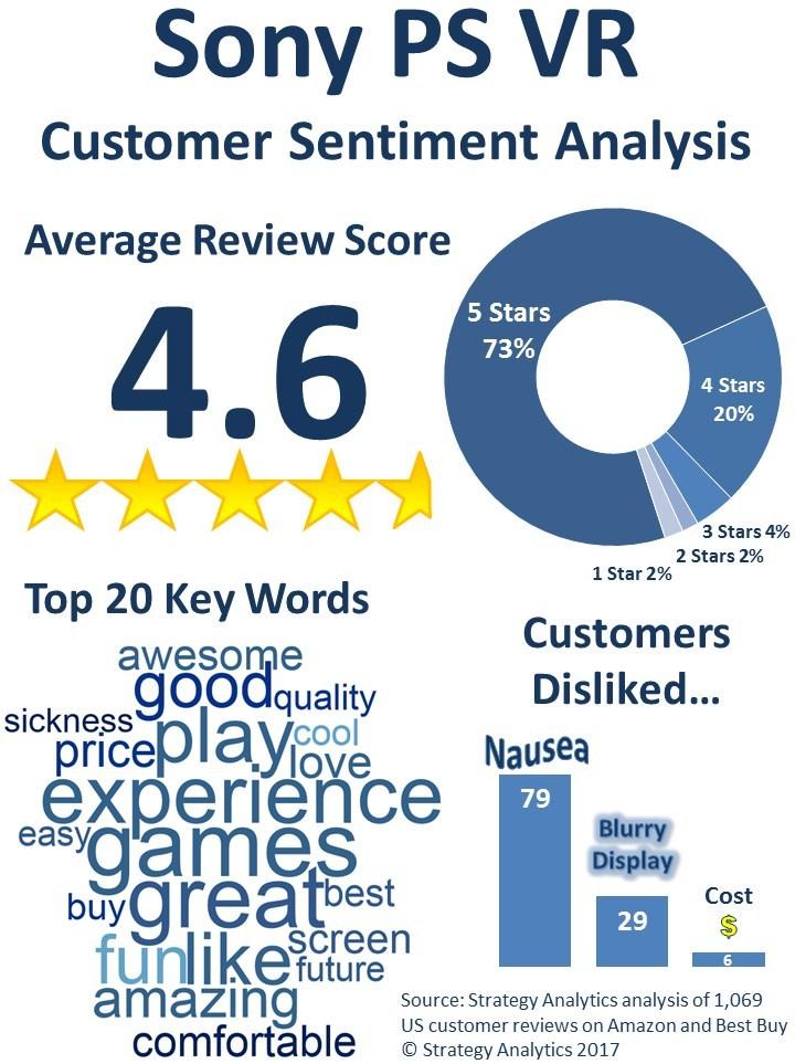 Sony PS VR Customer Sentiment Analysis