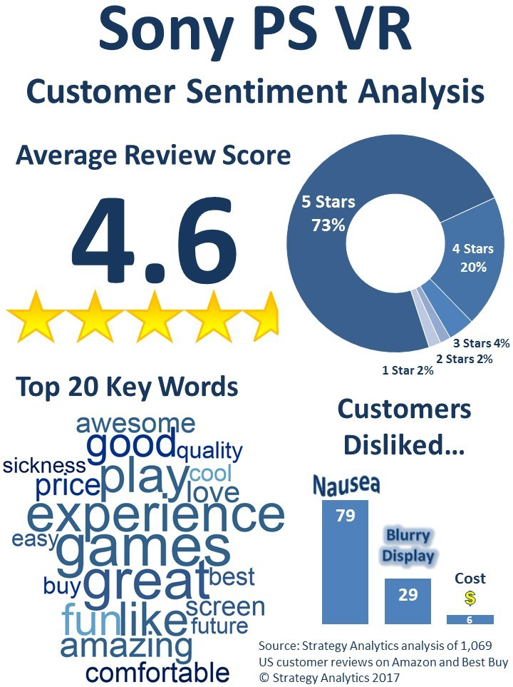 Sony PS VR Customer Sentiment Analysis