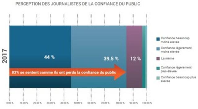 83 % se sentent comme ils ont perdu la confiance du public. (Groupe CNW/Groupe CNW Ltée)