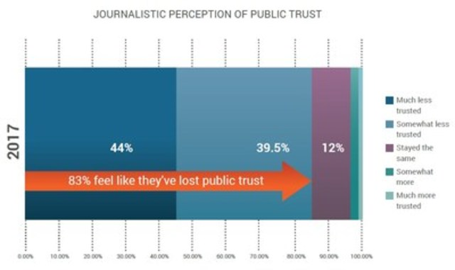 83% of Canadian journalists feel like they've lost public trust (CNW Group/CNW Group Ltd.)
