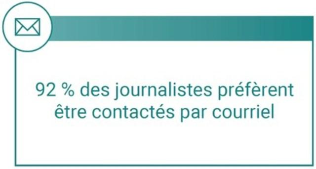Quatre-vingt-douze pour cent des journalistes préfèrent recevoir des présentations des RP par courriel. (Groupe CNW/Groupe CNW Ltée)