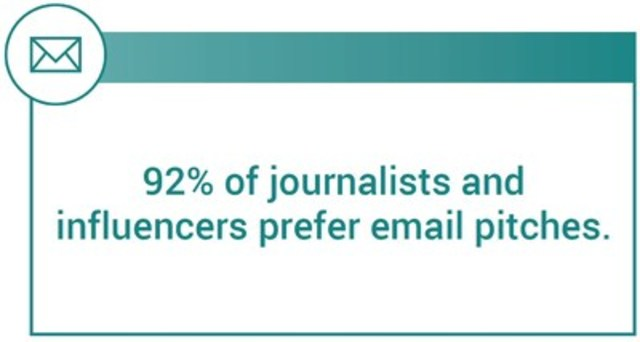 Ninety-two percent of journalists and influencers prefer to receive email pitches. (CNW Group/CNW Group Ltd.)