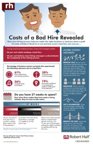 You can't afford to make the wrong hire. (CNW Group/Robert Half Canada)