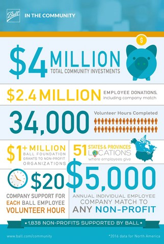Ball Corporation and its employees gave more than $4 million to local communities and logged more than 34,000 hours of volunteer service in 2016.