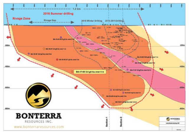 BTR.V Long Section Looking NW (CNW Group/BonTerra Resources Inc.)