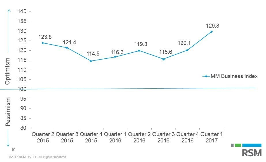 The first quarter 2017 RSM US Middle Market Business Index (MMBI), released today, posted a record-high composite score of 129.8, up 9.7 points over the previous quarter, and 29.8 points above a baseline reading of 100, which indicates an expanding middle market. RSM US LLP - a leading provider of audit, tax and consulting services, along with the U.S. Chamber of Commerce, the nation's largest business federation - joined forces to present the MMBI.