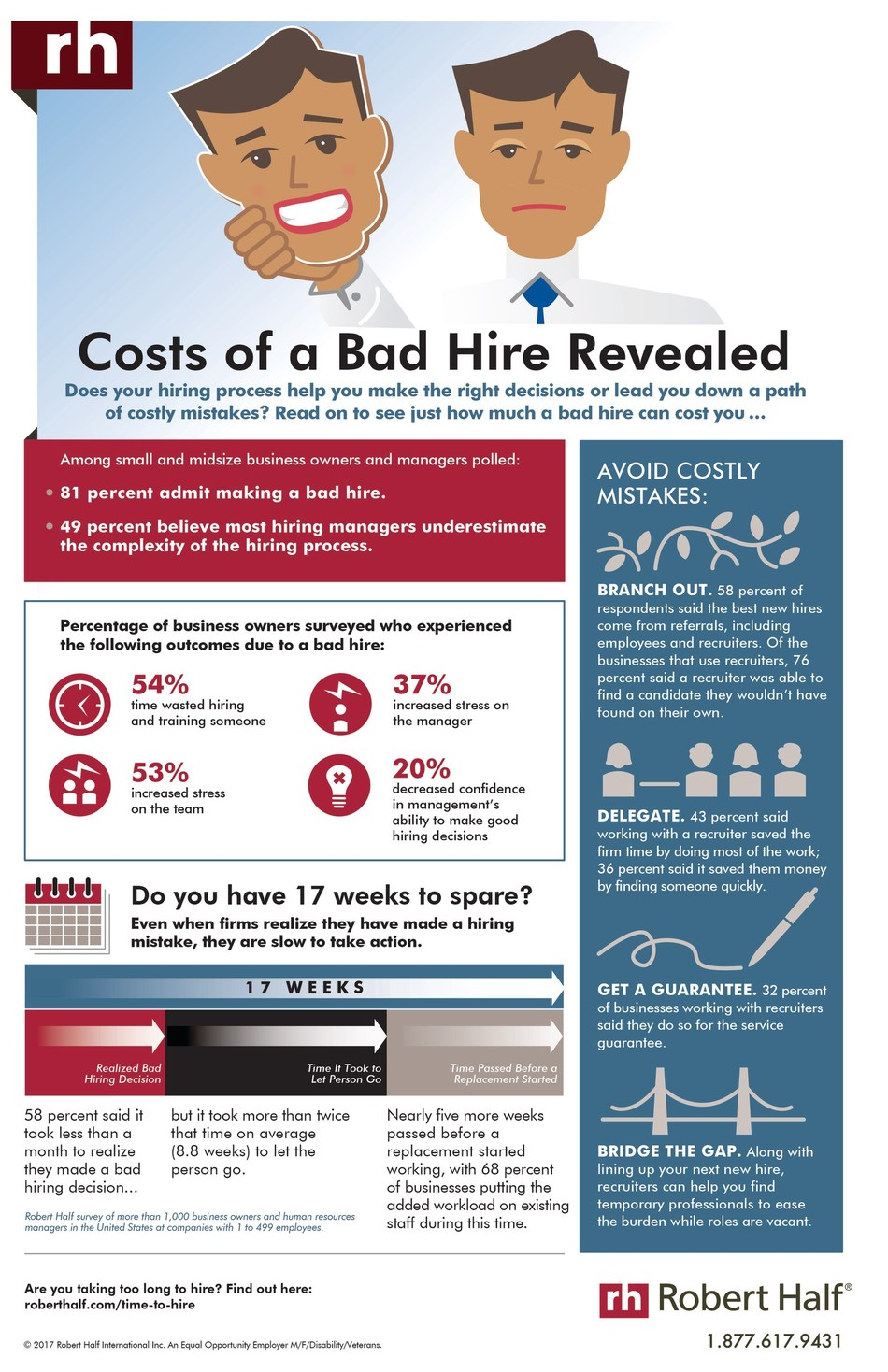 New research from Robert Half reveals some of the effects of a bad hire, based on a survey of small and midsize businesses.