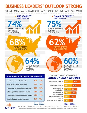 According to the annual Business Pulse Survey by SunTrust Banks, Inc., nearly two-thirds of business leaders expect the global and U.S. economy to improve through 2017. Even more optimistic about their own companies, as 75 percent of middle market (annual revenue of $10-150 million) and small business (annual revenue of $2-10 million) leaders feel their business outlook is strong.