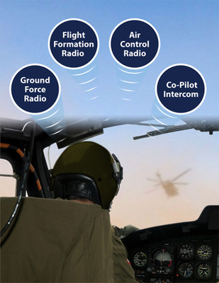 Based on advanced binaural and psycho-acoustic principles, Orbit's spatial 3D Audio technology delivers a unique and natural perception of sound originating from different directions. It is powered by a novel, patented Dual IP Ring topology ideal for all aircraft categories (PRNewsFoto/Orbit Communications Systems Ltd)