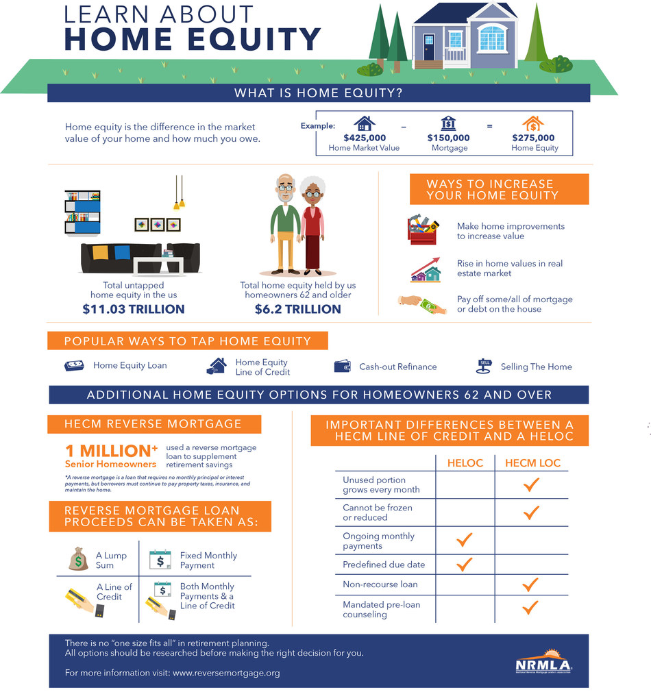 An Introduction to Housing Wealth: What is home equity and how can it be used?