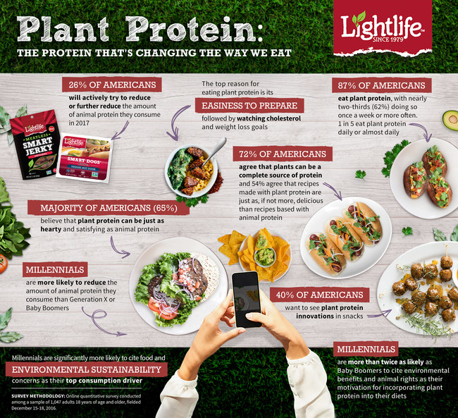A MEATY STORY: LIGHTLIFE UNCOVERS WHY MORE AMERICANS ARE TURNING TO PLANT PROTEIN AND REDEFINING HOW WE THINK ABOUT PROTEIN SOURCES