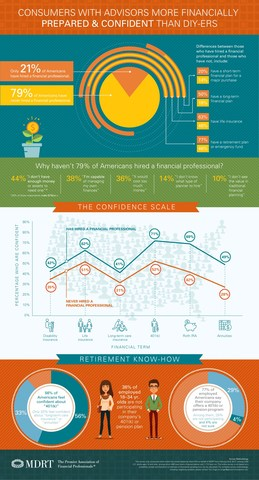 A new study, commissioned by the Million Dollar Round Table (MDRT) and conducted online by Harris Poll, finds that consumers who have hired a financial professional feel more confident and are more financially prepared than those who haven't. To learn more about the findings or to receive a copy of the hi-res infographic please visit www.mdrt.org or contact Tori Unger at tunger@gscommunications.com.