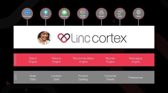 Linc Cortex Platform