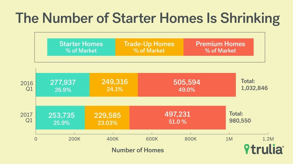 Source: Trulia Inventory and Price Watch, Q1 2017