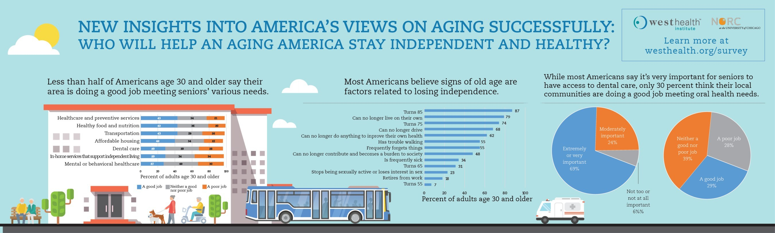 See this infographic of information from the West Health Institute/NORC Survey on Aging in America, a survey of more than 3,000 adults conducted to contribute to the understanding of people's hopes, fears and perceptions of aging during each decade of life after 30, conducted by NORC at the University of Chicago. Learn more about the survey and its findings at westhealth.org/survey.