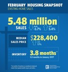 Existing-Home Sales Stumble in February