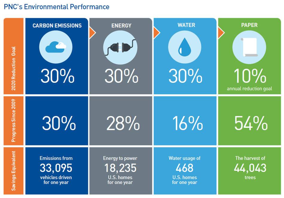 PNC Environmental Performance