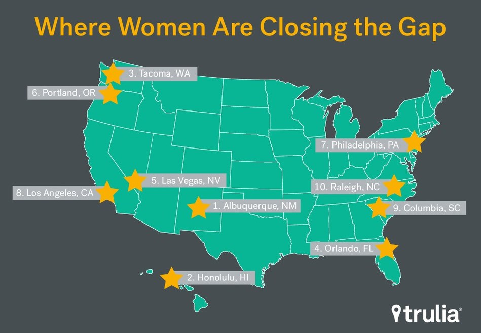 Albuquerque, NM ranked #1 in the nation for gender equality in pay, education, and homeownership, per Trulia's recent study.