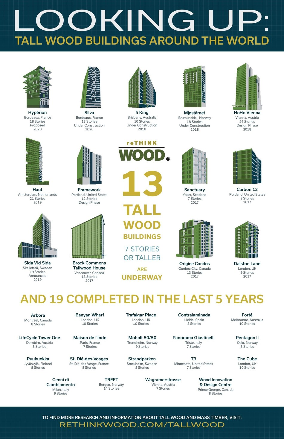 Nineteen tall wood buildings (seven stories or taller) have been completed in the last five years.