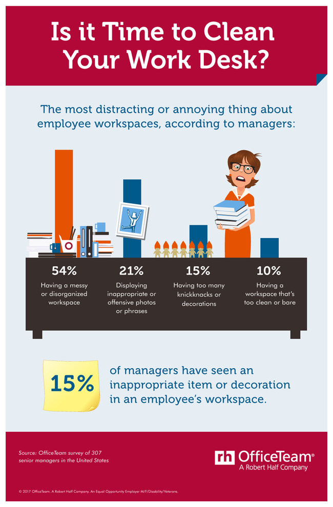 More than 1/2 of senior managers (54%) interviewed by OfficeTeam said the most distracting or annoying aspect of employee workspaces is sloppiness or disorganization. Interestingly, 1 in 10 respondents acknowledged a desk that's too clean or bare raises a red flag. 15% of senior managers also reported seeing an inappropriate or offensive item in an employee's work area.