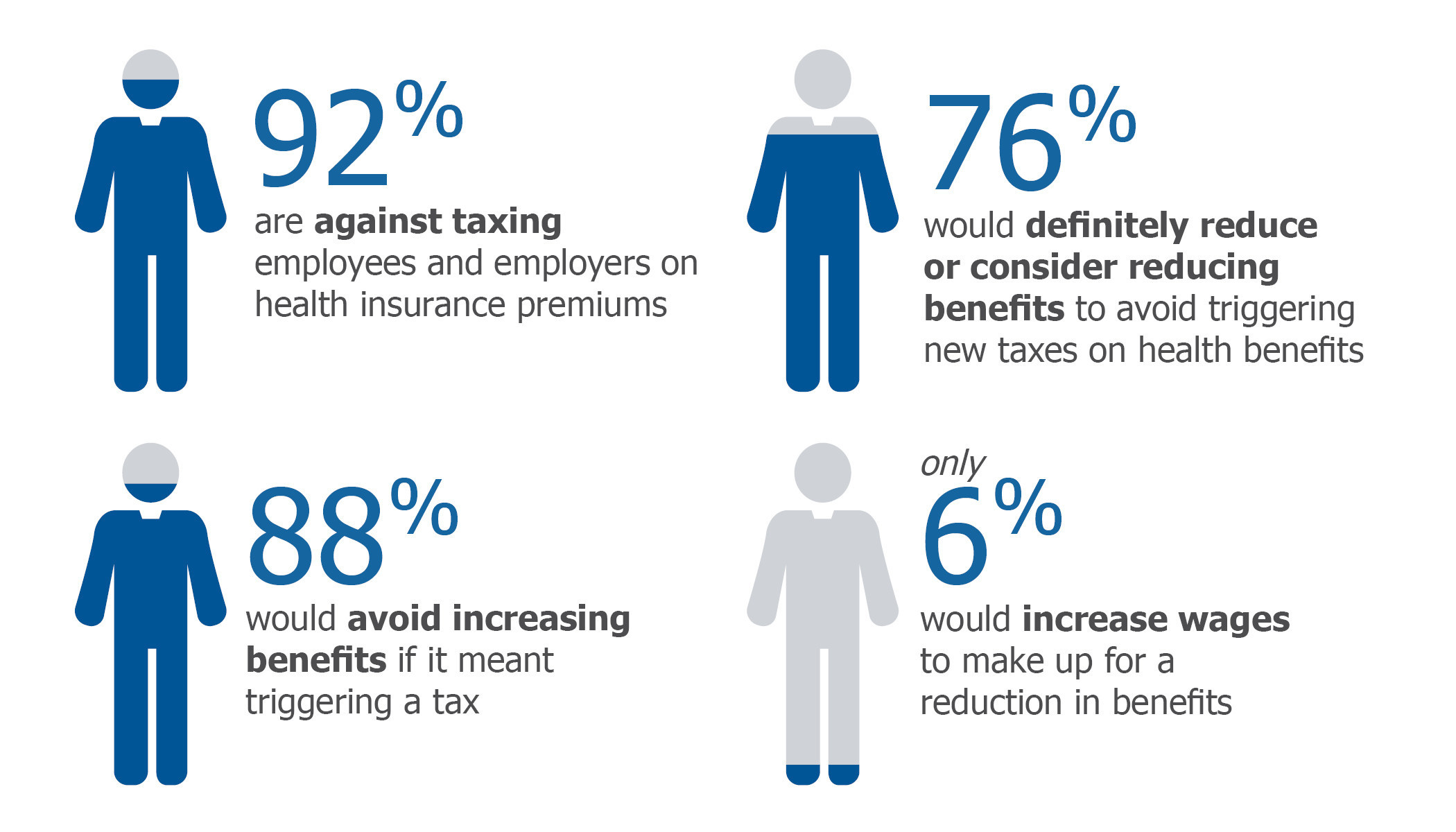 Survey shows major opposition to taxing healthcare benefits: As efforts to repeal and replace the Affordable Care Act (ACA) move through Congress, a new Lockton survey shows businesses are overwhelmingly against any policy that would tax workers, their families and employers on a portion of health plan premiums. Survey results include responses by 807 Lockton employer clients across the United States.