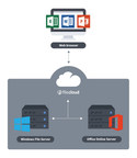 Enterprise File Sharing and Sync Platform FileCloud Launches Industry's First Microsoft Office Online Server Integration