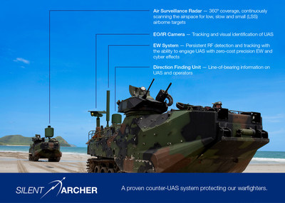 SRC's Silent Archer(TM) counter-UAS technology provides defense against low, slow and small UAS threats including small fixed wing drones and quadcopters.