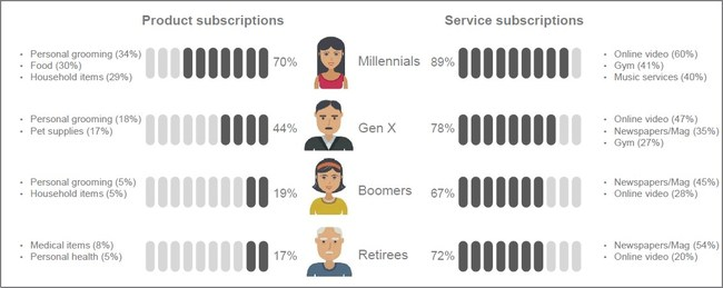Vantiv finds a big difference in the interest in product subscriptions from generation to generation. Go to www.vantiv.com/vantage-point for more information.