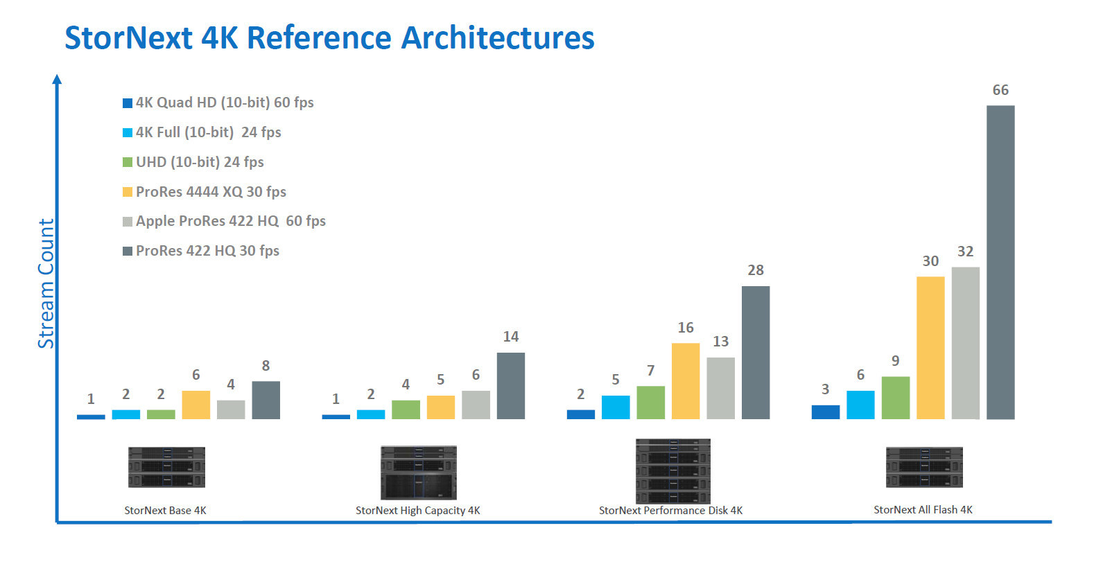 StorNext 4K Reference Architectures