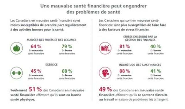 Selon l'Indice Manuvie sur le bien-être financier, les soucis financiers des Canadiens continuent de nuire à leur santé (Groupe CNW/Société Financière Manuvie)