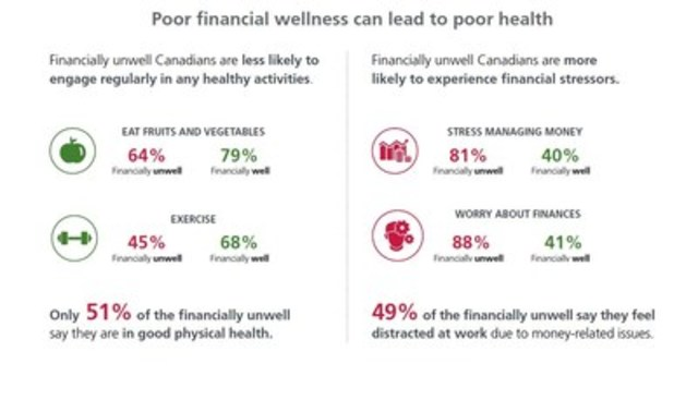 Canadians' financial stress continues to affect their health: Manulife Financial Wellness Index (CNW Group/Manulife Financial Corporation)