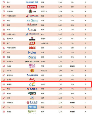 Country Garden Holdings is ranked 44th in the 2017 list of the BrandZ(TM) Top 100 Most Valuable Chinese Brands