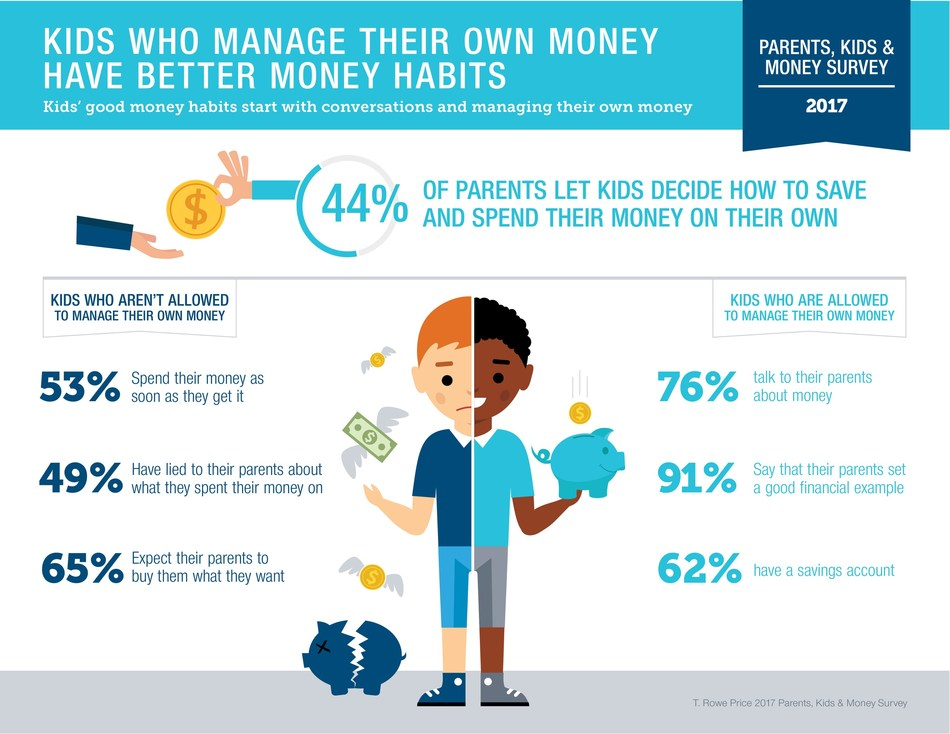 Kids Who Manage Their Own Money Have Better Money Habits