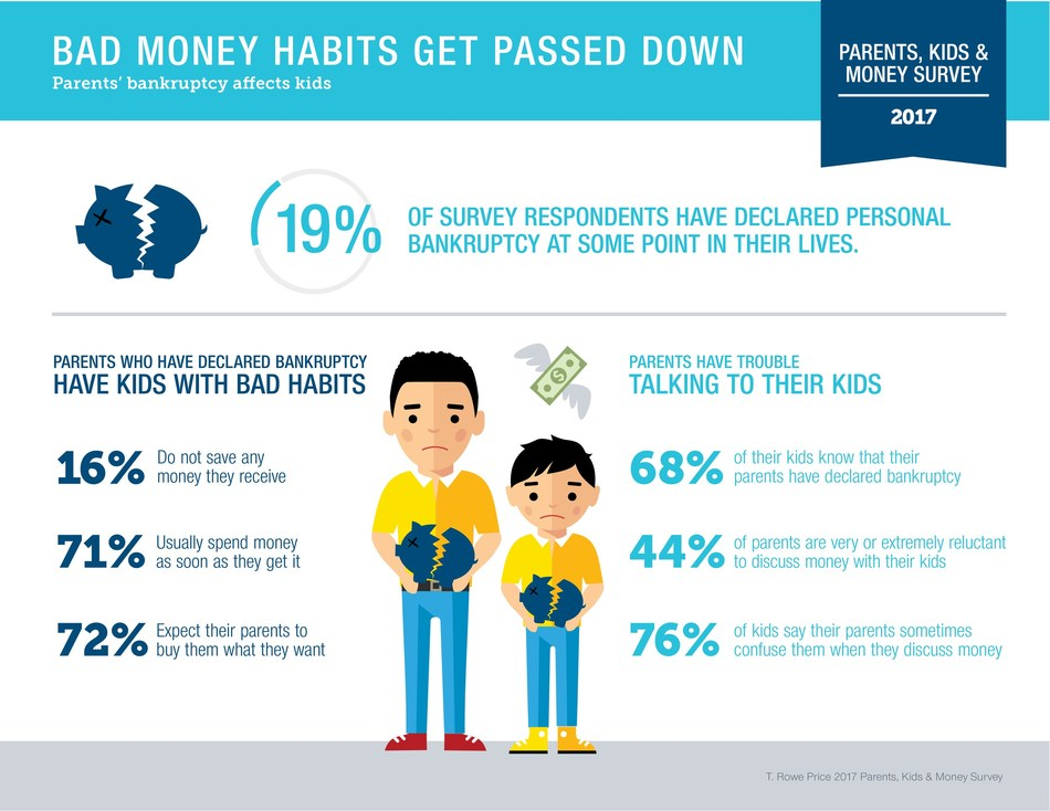 Bad Money Habits Get Passed Down