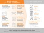 Hidden Epidemic Of Older Adult Malnutrition: New National Blueprint Advances Integrated Solutions