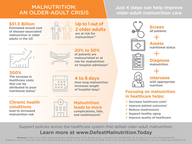 Statistics on older-adult malnutrition.