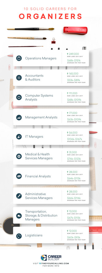 CareerBuilder and Emsi Release Top 10 Careers for Organizers