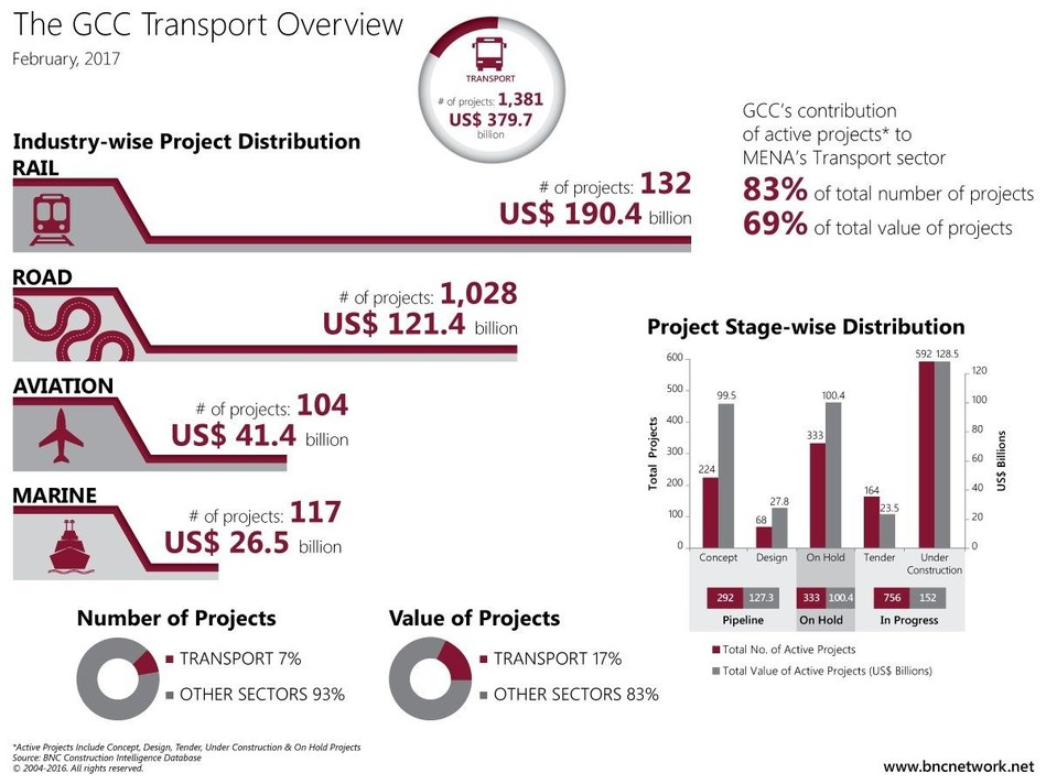 GCC transport Sector Overview (PRNewsFoto/Industry Networks FZC)