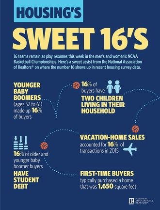 Sixteen teams remain as play resumes this week in the men's and women's NCAA Basketball Championships. Here's a sweet assist from the National Association Realtors(R) on where the number 16 shows up in recent housing survey data.