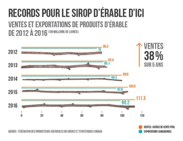 Records pour le sirop d'érable d'ici (Groupe CNW/Fédération des producteurs acéricoles du Québec)