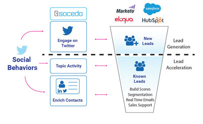 Socedo Raises Another $1M to Help B2B Marketers Reach their Prospects Through Intent Data from the Social Web