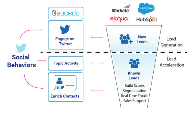 Socedo data flow