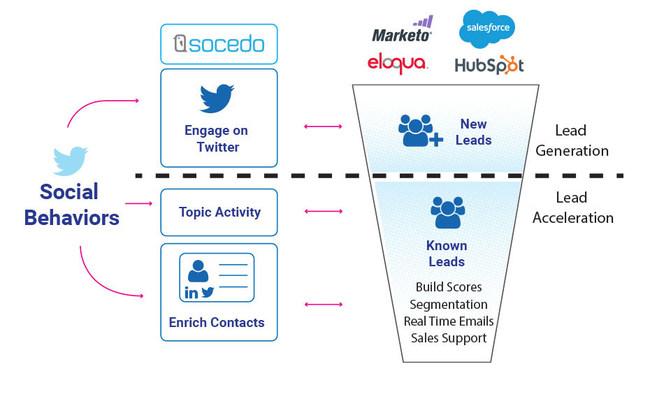 Socedo data flow