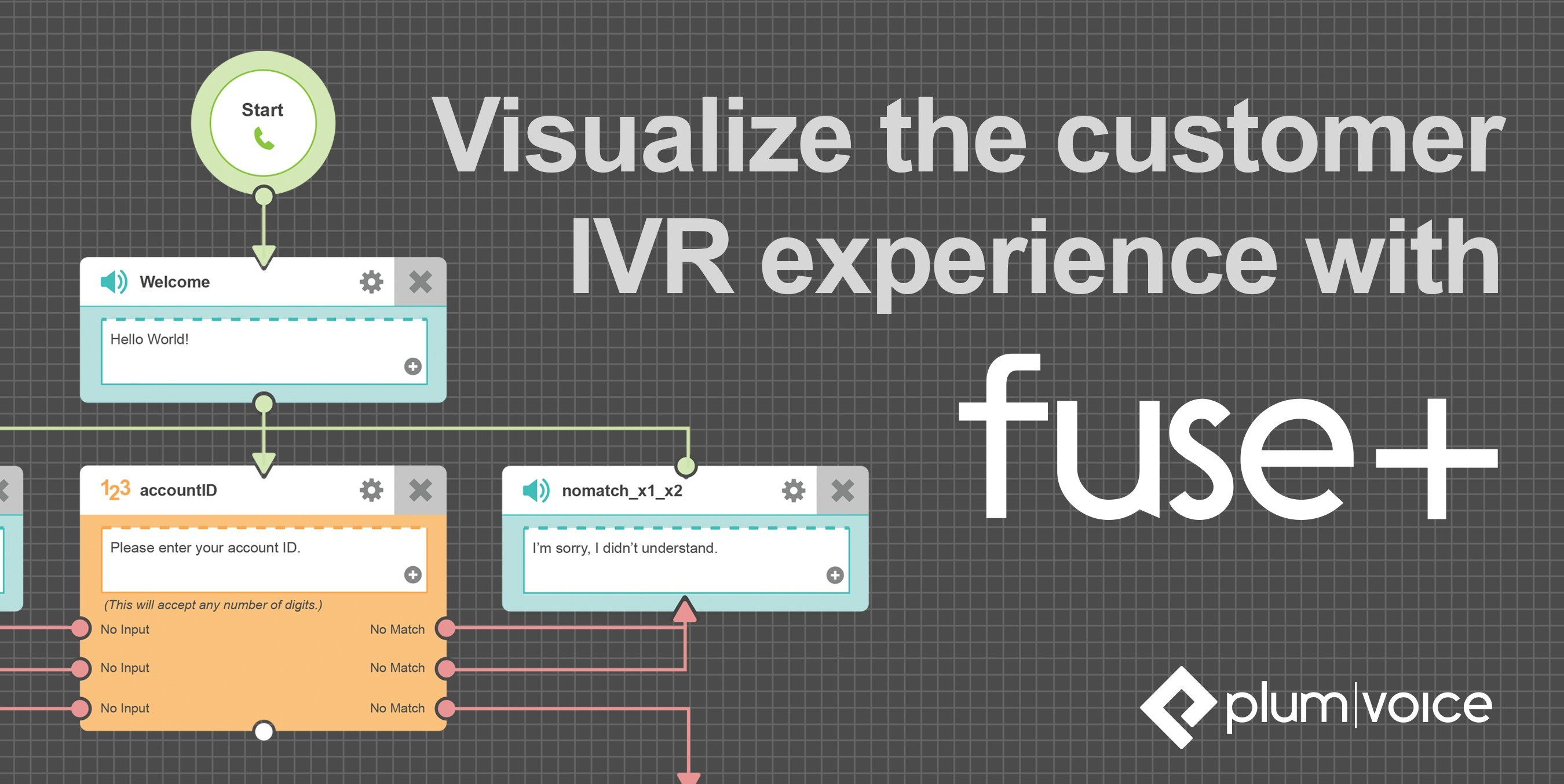 Plum Fuse+ PCI-compliant and intuitive IVR editing and management technology