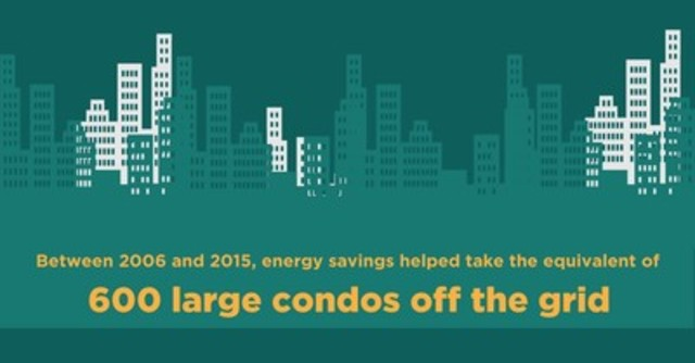 Toronto Hydro customers have helped take the equivalent of 600 large condos off the grid by reducing their electricity use. They're encouraged to continue this commitment to conservation by participating in Earth Hour tonight. (CNW Group/Toronto Hydro Corporation)