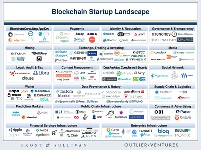 Frost & Sullivan Identifies the 2017 Global Blockchain Startup Map