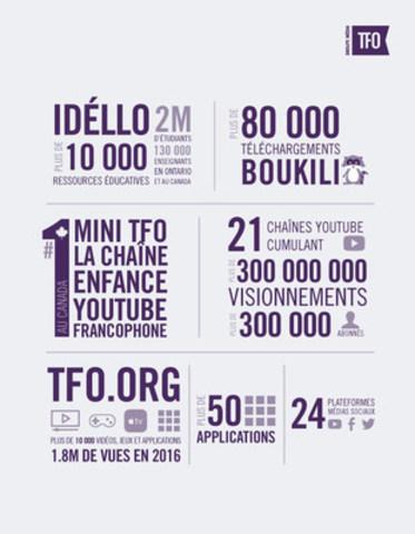 Groupe Média TFO (Groupe CNW/Groupe Média TFO)