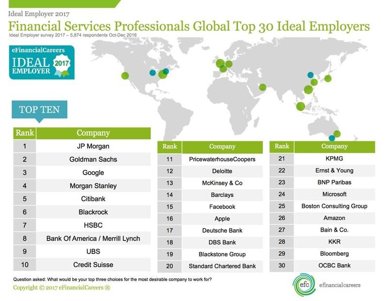 eFinancialCareers Ideal Employer Global Top 30 Rankings 2017