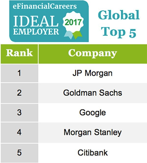 JP Morgan Tops The eFinancialCareers Global List Of Ideal Employers For Financial Professionals