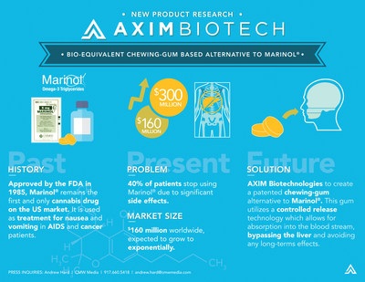 Medical Marijuana, Inc. Major Investment AXIM Biotech Enters Term Sheet Agreement With U.S. API Company To Develop Bioequivalent Product To Marinol